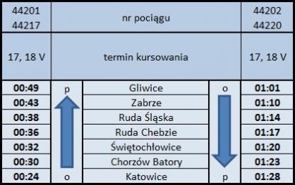 Igry 2019: Koleje Śląskie uruchomią dodatkowe nocne pociągi dla wracających z koncertów